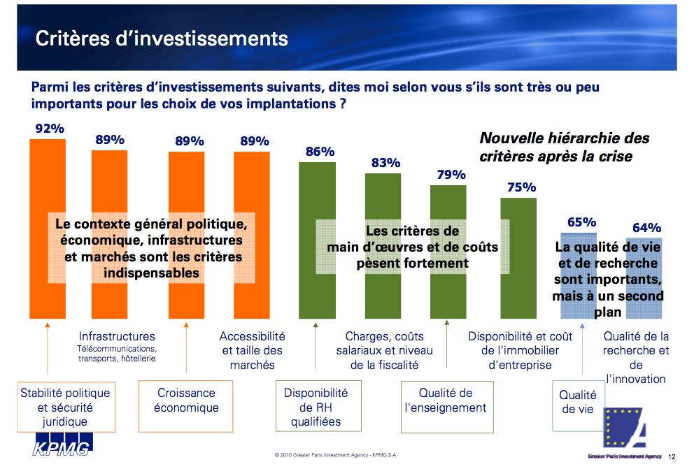 Critères d'investissement